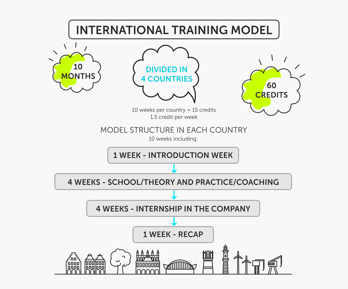 international-training-model