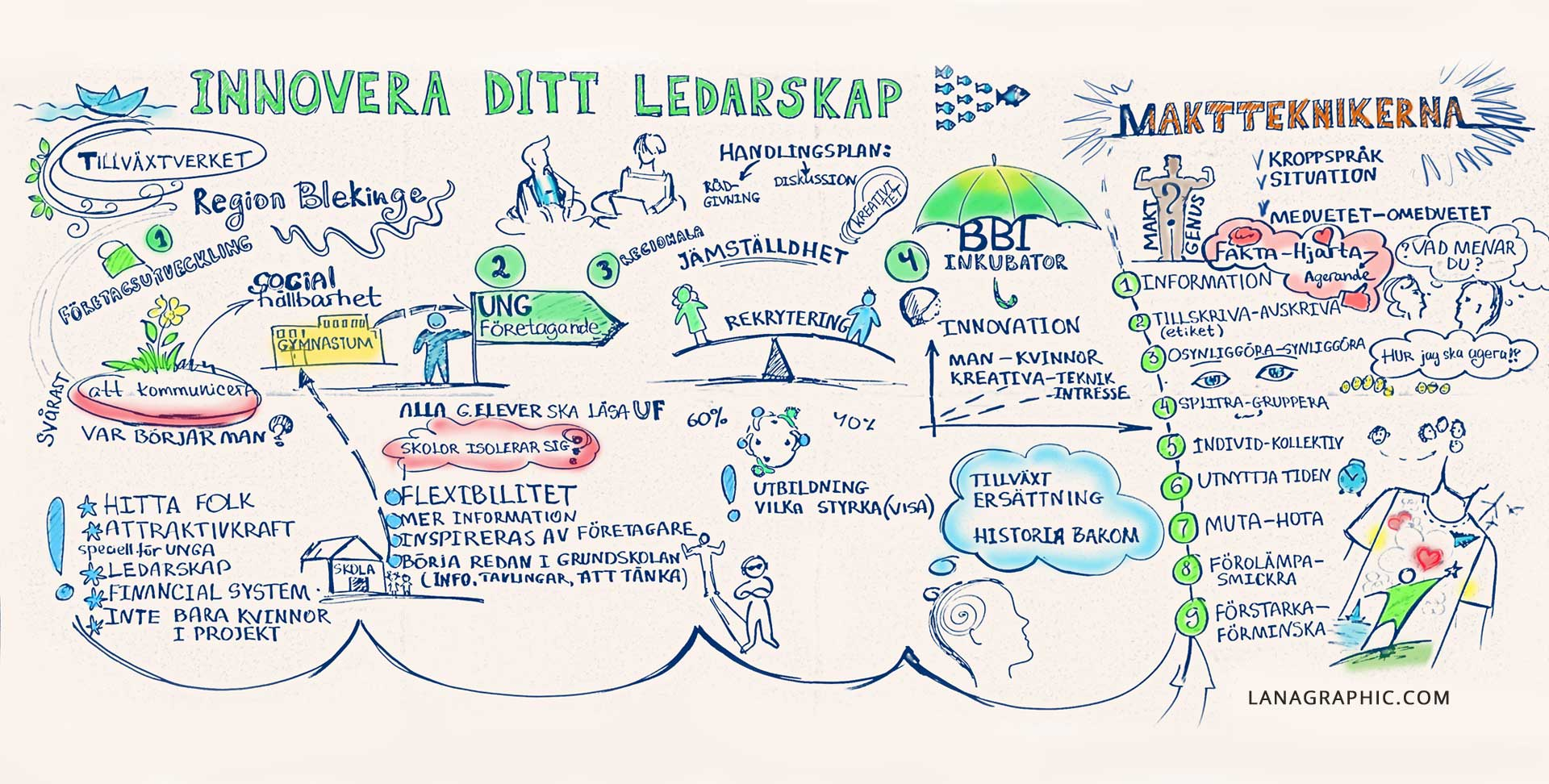 Graphic-Recording-Innovera-ditt-ledarskap-by-Lanagraphic