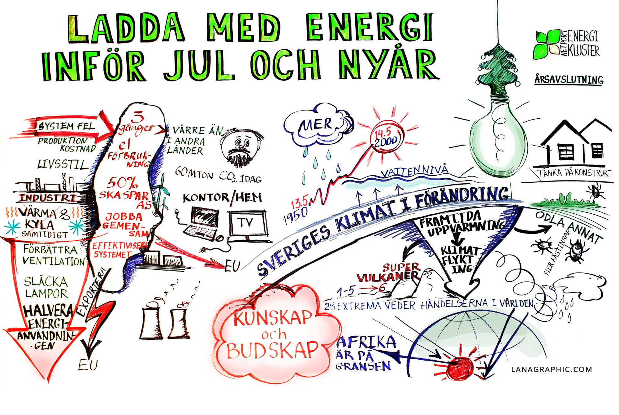 Graphic-recording-Ladda-med-Energi-by-Lanagraphic