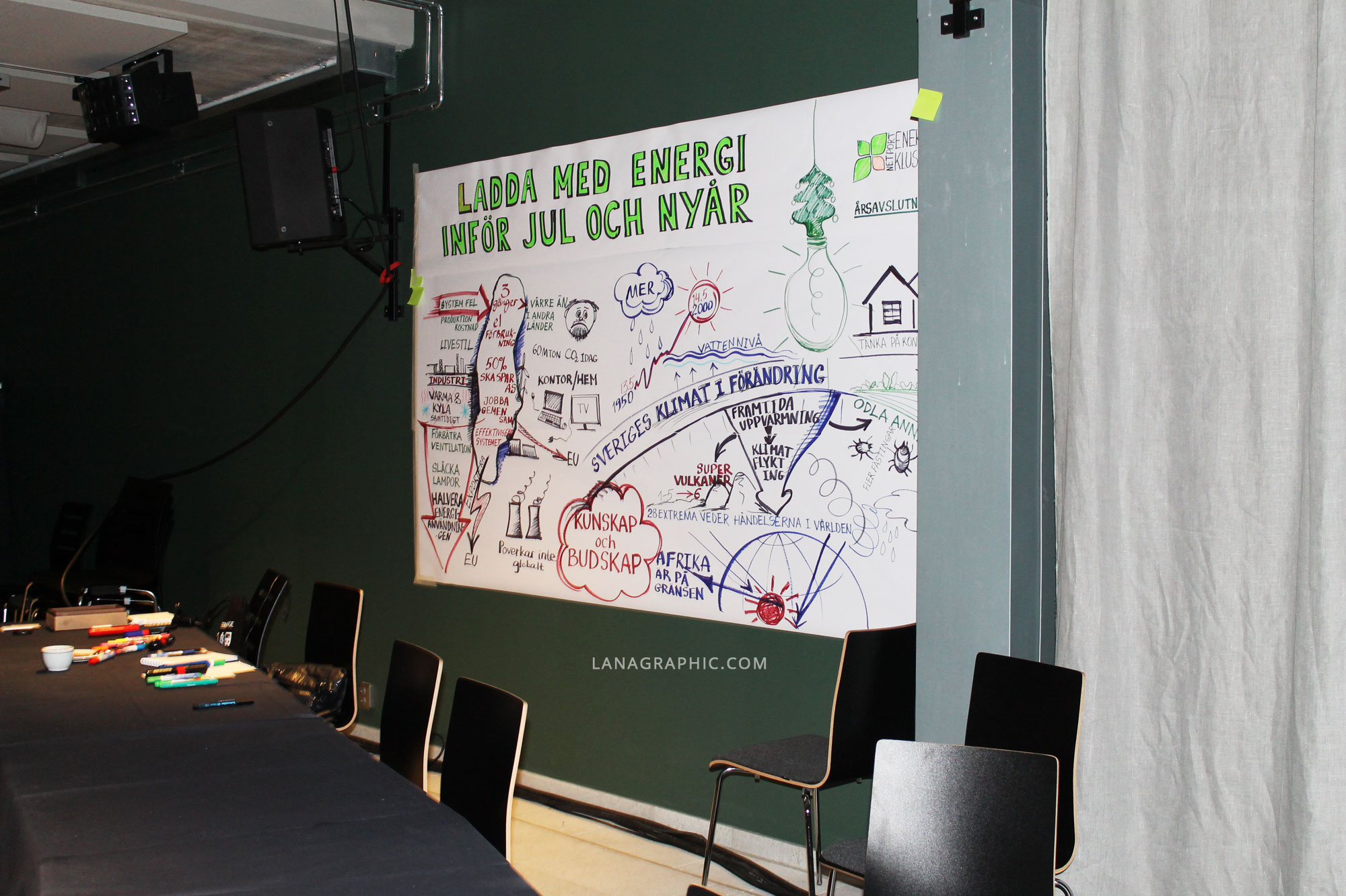 Ladda-med-Energi-Graphic-recording-by-Lanagraphic