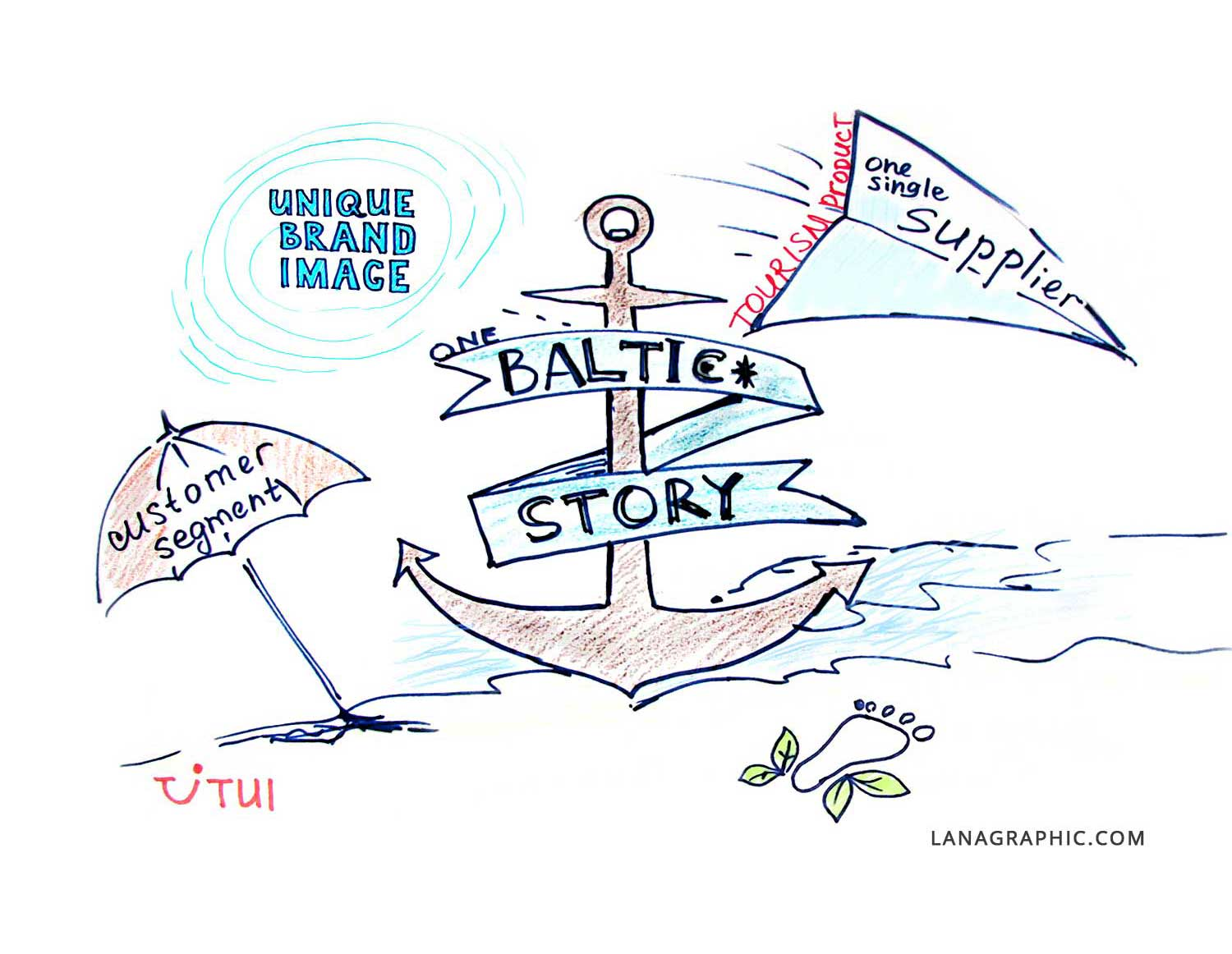 tourism-forum-baltic-story-by-Lanagraphic