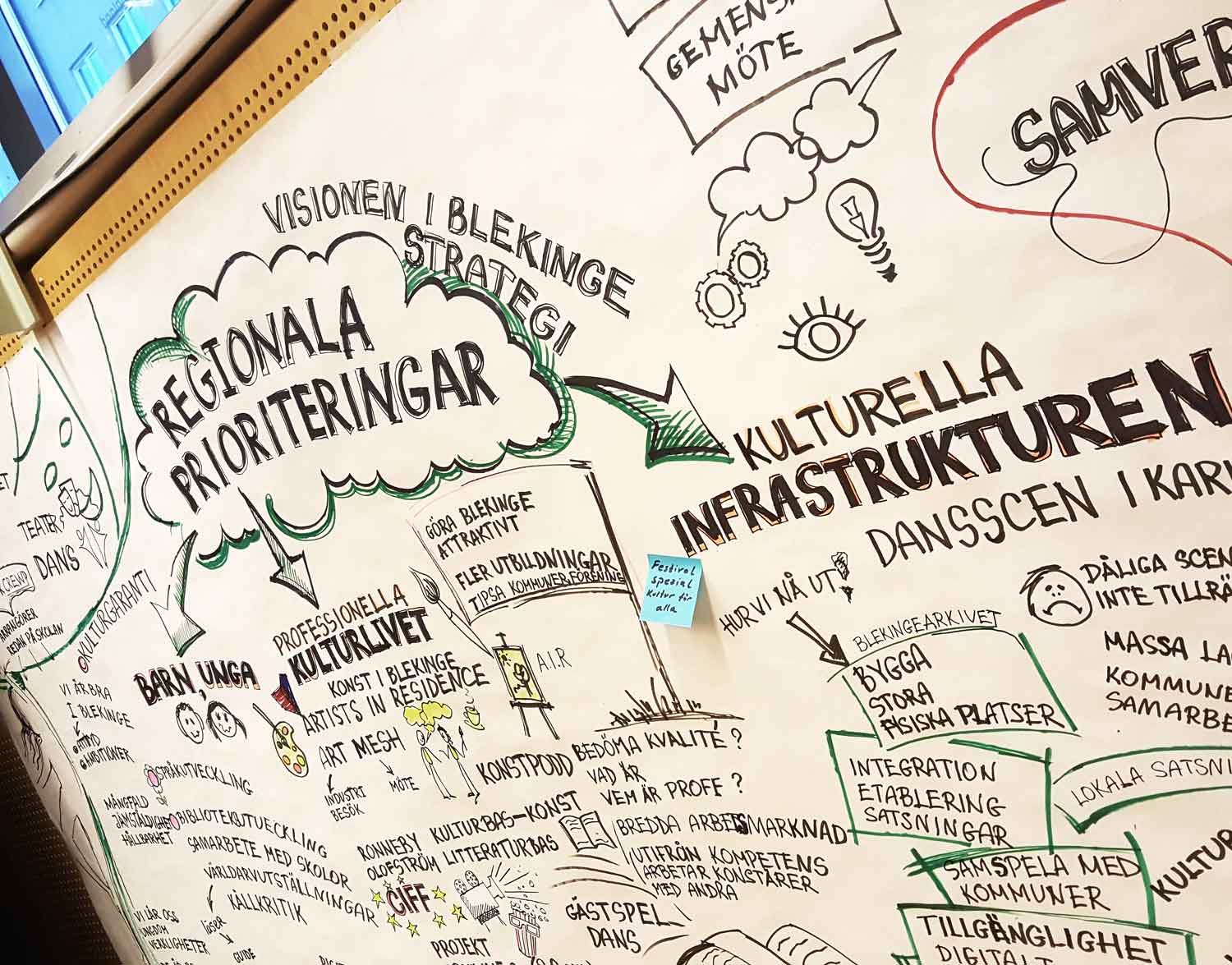 Region-Blekinge-workshop-2018-graphic-scribing-by-Lanagraphic-3