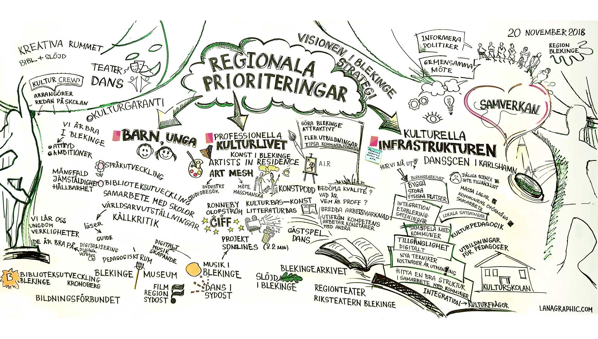 Region-Blekinge-workshop-2018-graphic-scribing-by-Lanagraphic